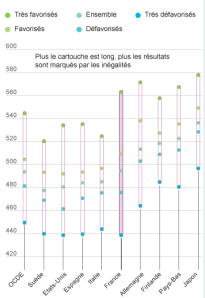 Le Monde Opportunity Gap Graph